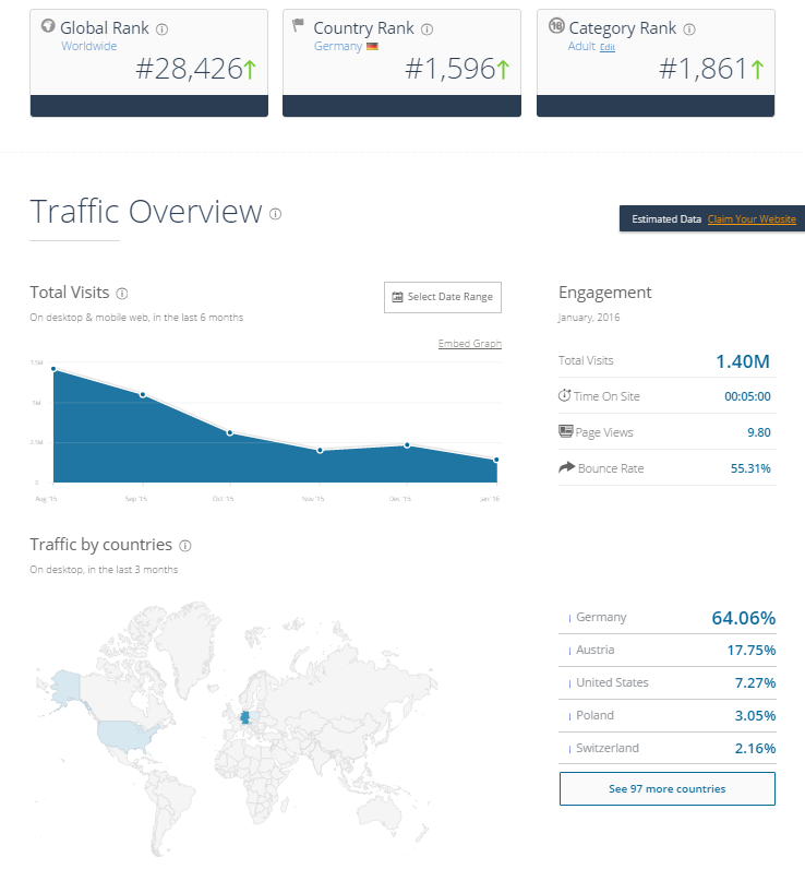 AmateurCommunity Traffic March 2016