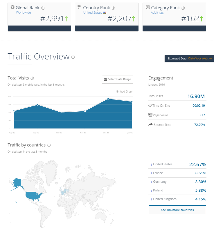 Cams.com Traffic March 2016