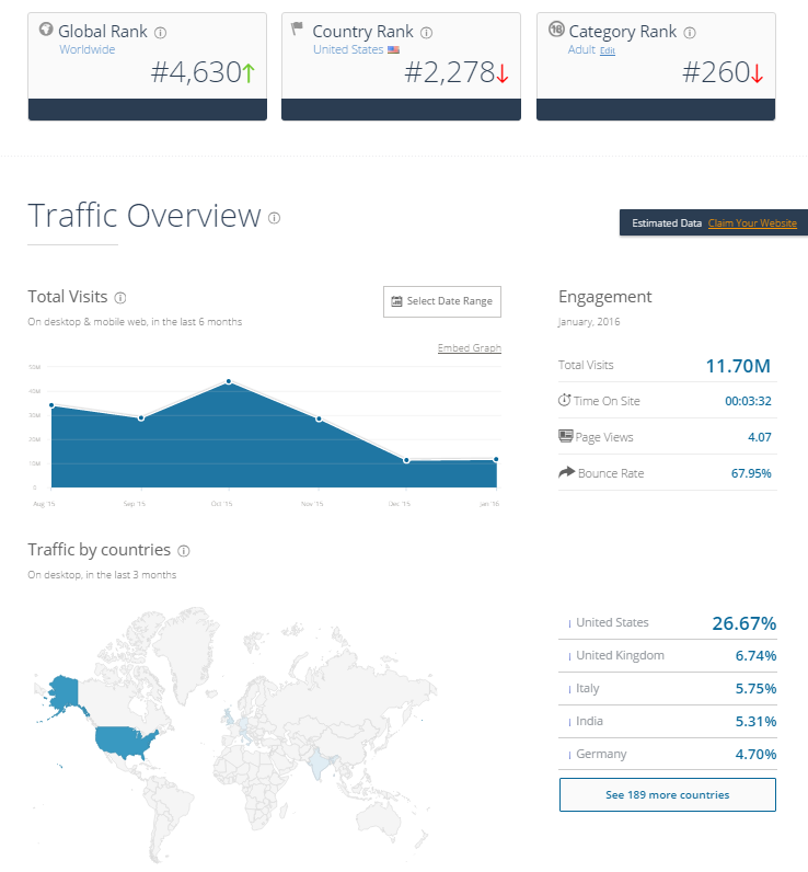 ImLive March 2016 Traffic