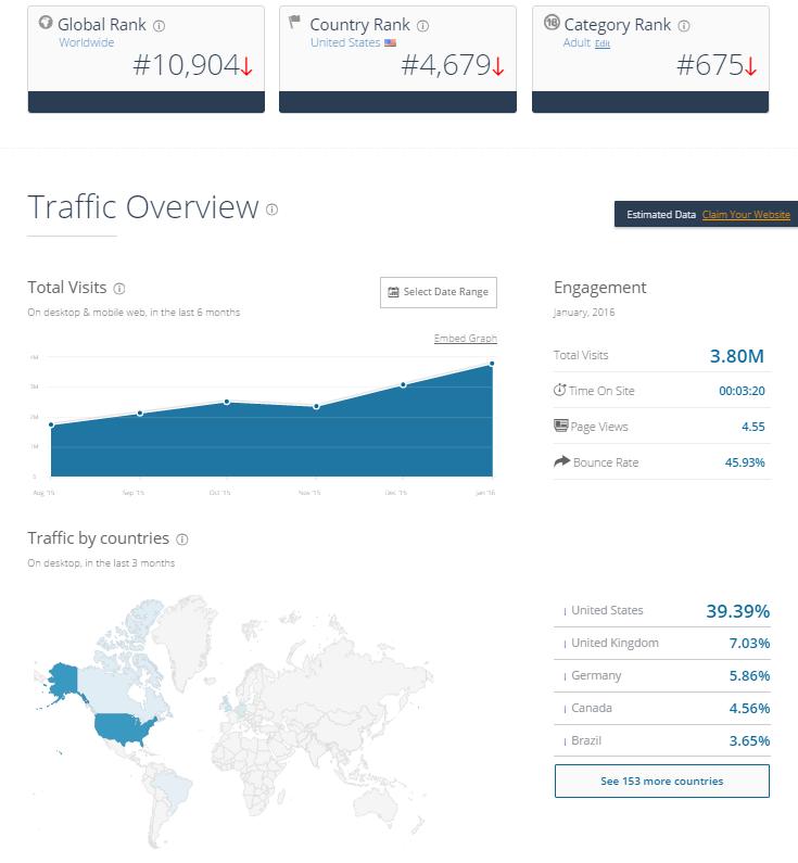 ManyVids Traffic March 2016