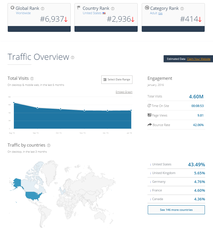 Streamate Traffic March 2016