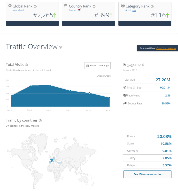 XLoveCam Traffic March 2016