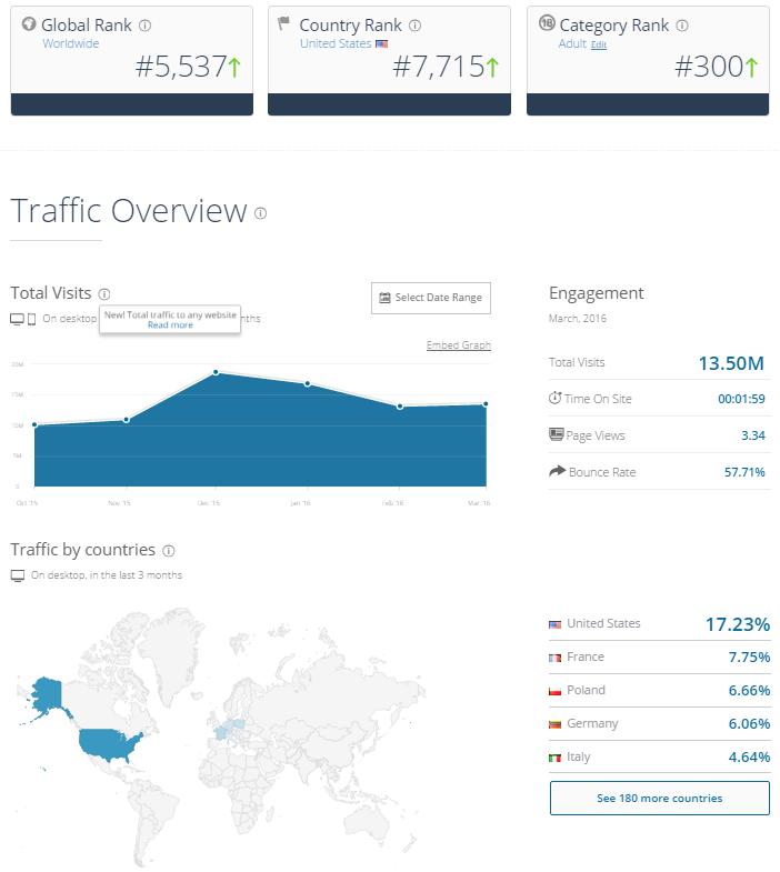 Cams.com Traffic