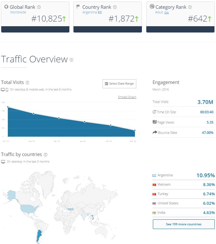 reeWebcams.com Traffic