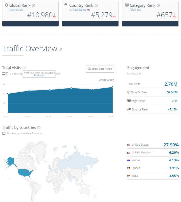 websites with the most traffic