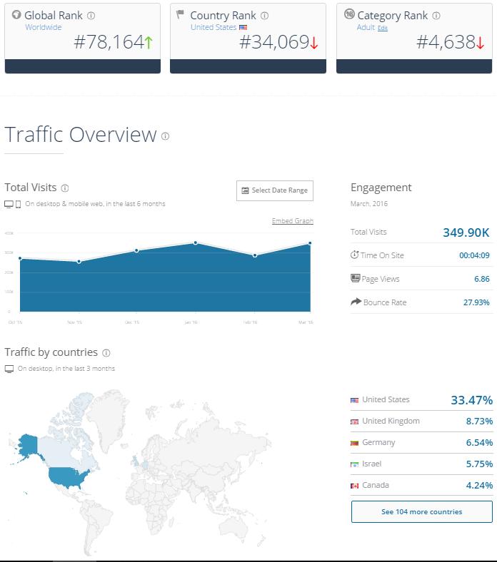 KinkBomb Traffic