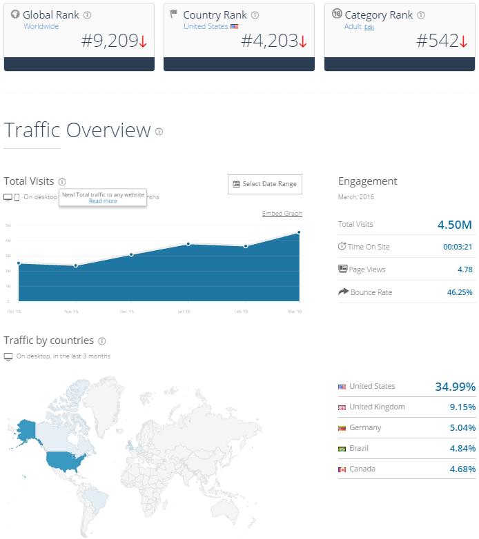 ManyVids Traffic