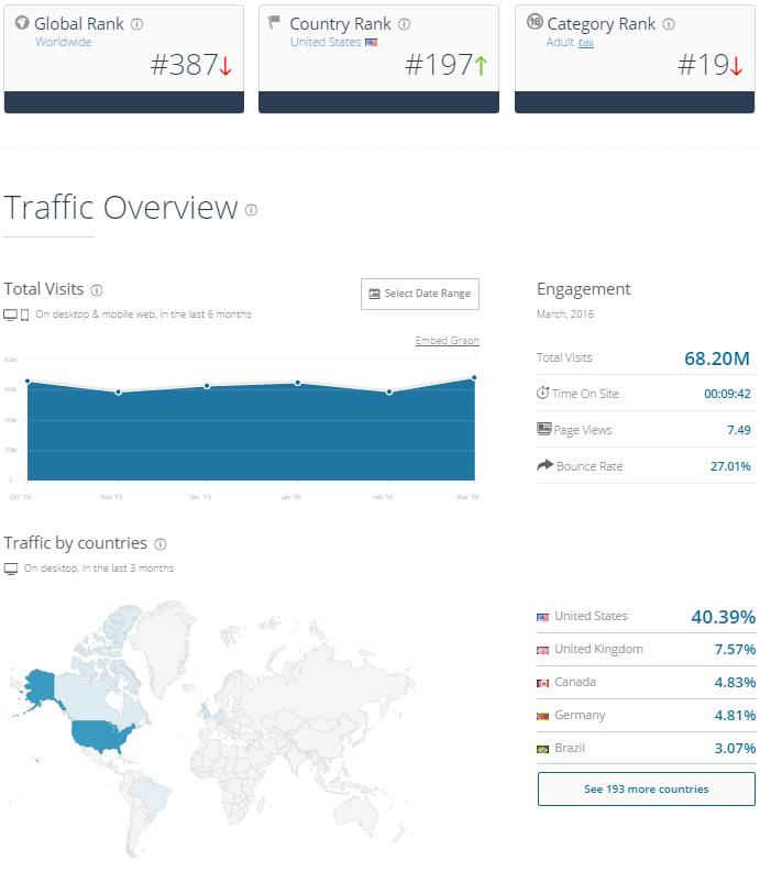 MyFreeCams Traffic