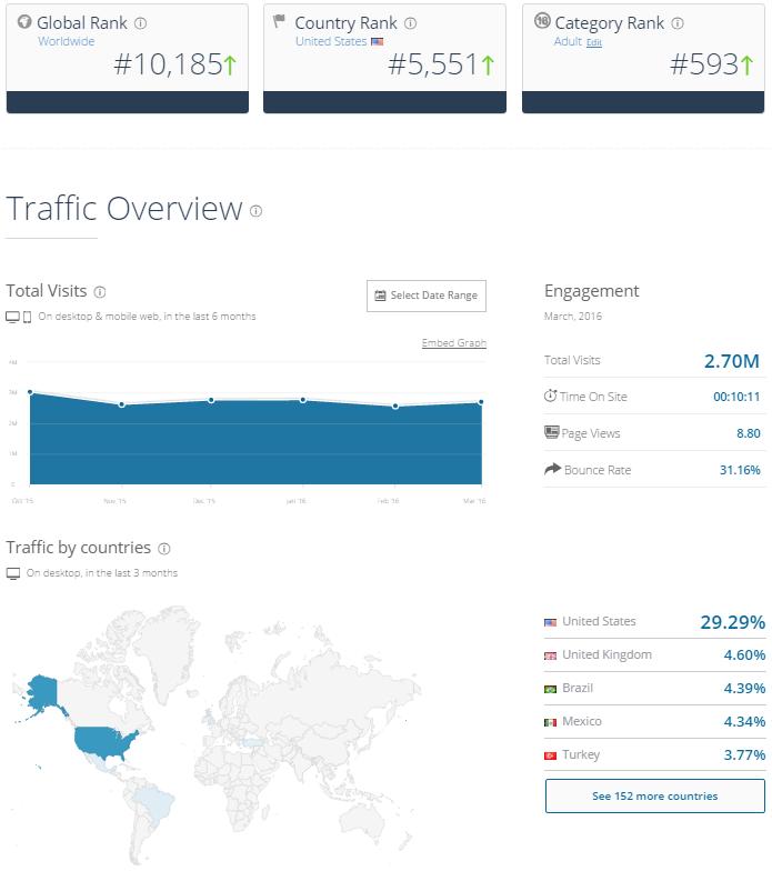 Naked.com Traffic
