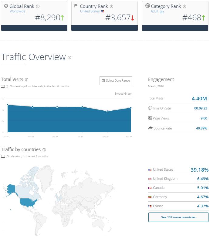Streamate Traffic