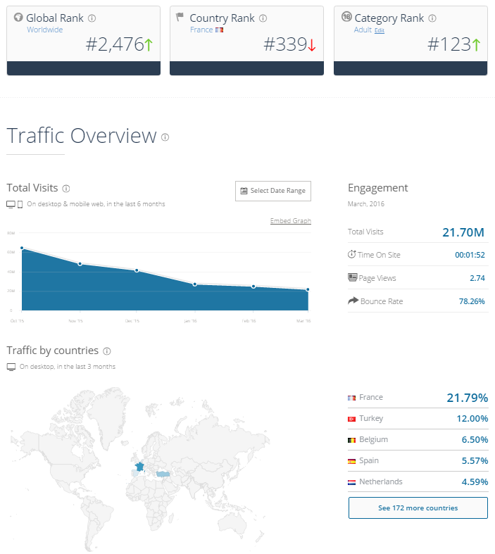 XLoveCam Traffic