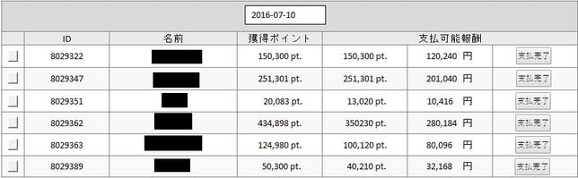 F2C Model Income