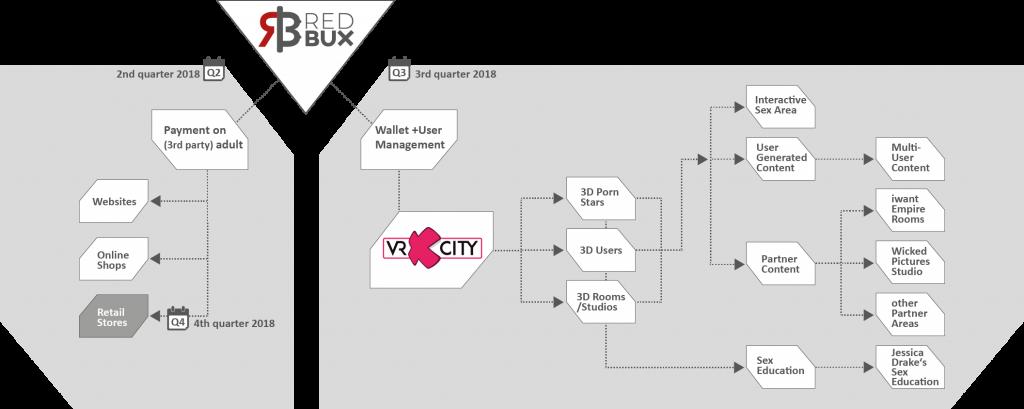 redBUX Token Use Cases