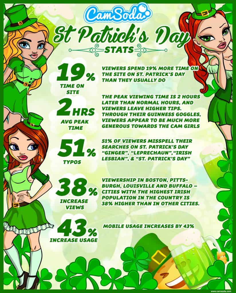 CamSoda St Paddy's Day Infographic